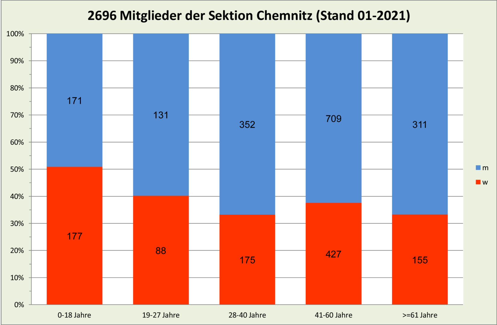 MG-Statistik-Mitgliederanteil-absolut